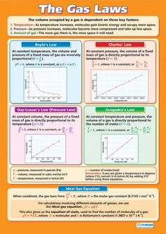 The Gas Laws Poster Find These Relationships With The Gas Laws Lab Software … - Education Science Chemistry Classroom, High School Chemistry, Physical Chemistry, Chemistry Notes, Teaching Chemistry, Chemistry Lessons, Science Chemistry, Middle School Science, Organic Chemistry