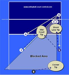 volleyball base defense areas of responsibility for a left side attack