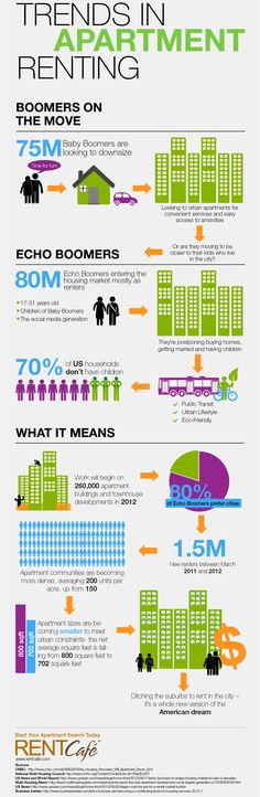 Trends in Apartment Renting Infographic