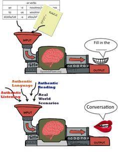 La diferencia entre aprender solamente con ejercicios gramaticales y aprender comunicativamente. En inglés.