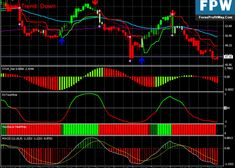 Forex Trading Software, Learn Forex Trading, Forex Trading System, Forex Trading Strategies, Forex Strategies, Financial News, Financial Markets, Investing In Stocks, Day Trading
