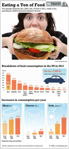 Food consumption has been on the rise in recent decades, according to a study by the U.S. Department of Agriculture.