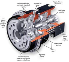 Gear Series Expands with High-Torque Low-Backlash Units Mechanical Gears, Mechanical Design, Engineering Tools, Mechanical Engineering, Electric Car Engine, Electric Motor, Electronic Circuit Projects, Machine Design, Automobile