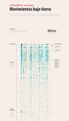 Profundidad de los sismos, infografía: Marco Hernández, 2014