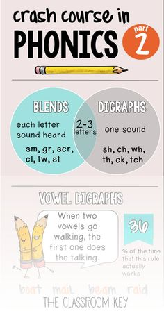 Phonics Crash Course, Part 2, phonics rules and terminology that they should have taught you in college, but didn't. A perfect cheat sheet for kindergarten, first, and second grade teachers
