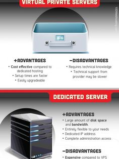 Image result for web hosting infographics - difference between virtual private servers & dedicated servers