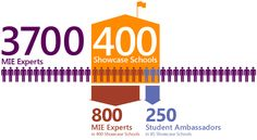 Become a Microsoft Innovative Educator Expert Find out How from  Microsoft Education