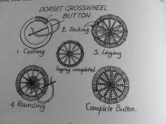 dorset buttons - Google Search