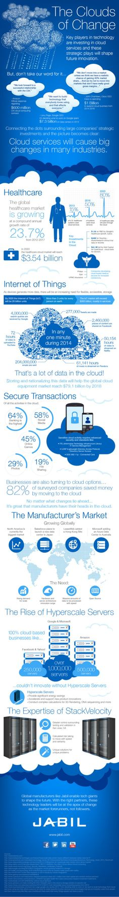 This infographic looks at how key players in technology are investing in cloud services and how these strategic plays will shape future innovation in cloud computing and cloud-based industries like: healthcare, the Internet of Things, security and more. Cloud Computing Technology, Cloud Computing Services, Smart Home Technology, Digital Technology, Wearable Technology, Machine Learning Deep Learning, Computer Repair, Data Visualization, Computer Science