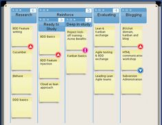 Lean Agile approaches: Personal Kanban to manage personal development
