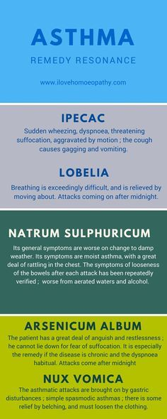 Homeopathy remedies for Asthma