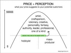 What Your Price Says About Your Brand.  Too bad it doesn't show a range of prices. It's only saying expensive = visionary perception.