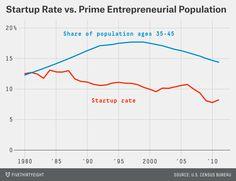 Don't Blame Age For Declining U.S. Entrepreneurship