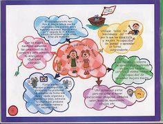 Actividades Escolares: mapas mentales