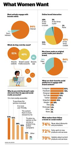 New Research Shows How Women Interact with Brands Online [Infographic] | Social Media Today