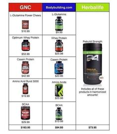 Less expensive…see for yourself. Create your FREE profile to view Herbalife prices and products @ goherbalife.com/txgirl24