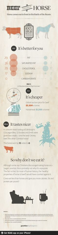 Beef vs Horse Infography