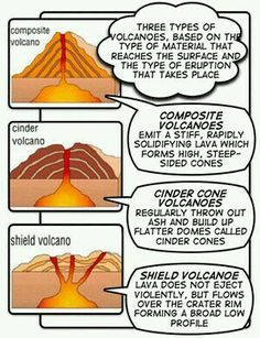 Parts of a volcano classification of volcanoes types of volcanoes volcano printout ccuart Gallery