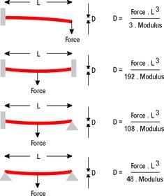 Deflection formulas Construction, Boat, Concept, Architecture, Diy, Engineering, Building, Arquitetura, Dinghy