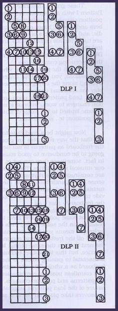 Play Lead Guitar Using Diatonic Patterns