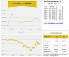 Harga logam mulia per Selasa 08 Oct 2013 : Rp 496,500 (01/10) ; Rp 485,500 (02/10, -11,000) ; Rp 490,000 (03/10, +4500) ; Rp 491,500 (04/10, +1500) ; Rp 489,000 (07/10, -2500) ; Rp 491,000 (08/10, +2000)
