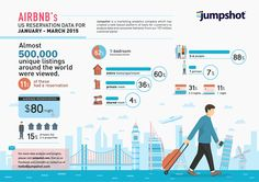 Who Uses Airbnb and Why? Airbnb's 2015 Reservation Data [Infographic] | Daily Infographic