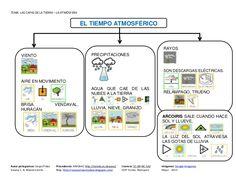 Tema La Atmósfera Sistema Solar, Social Science, Geography, Education, Ely, Socialism, Environmental Issues, Meteorology, School