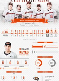 Team infographics, Oregon State, College Baseball, Oregon State Baseball, Post Game, Infographic, PAC-12