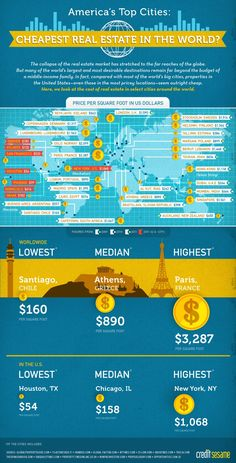 Cost of real estate around the world