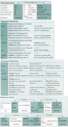german grammar german words german language learning learn german german language languages learning english grammar infographic graphics - Testdaf Prufung Beispiel Pdf