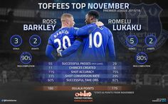 Stats show Everton pair will battle for November Player of the Month | OulalaGames