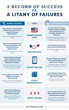 A Record Of Success Vs. A Litany Of Failures   #Mitt2012 vs. Obama2012