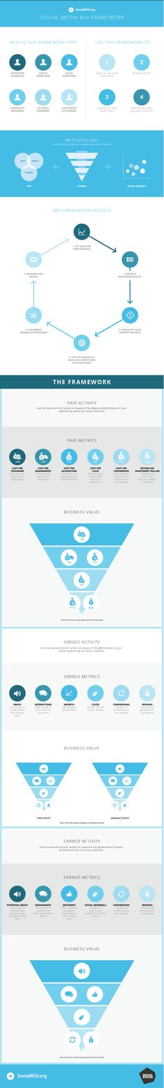 Tim Hill introduces the Social ROI framework to help marketers clearly and simply measure and communicate the value of social. Social Media Marketing Courses, Digital Marketing Strategy, Tim Hill, Marketing And Advertising, Infographic, Articles, Teaching, Infographics, Learning