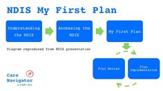 NDIS My First Plan: No Goals, Some Choice
