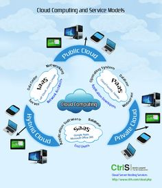 CtrlS Asia's largest Tier 4 Data Center for Secure Cloud Hosting, Cloud computing, cloud servers, Private cloud and Cloud providers in India. Cloud Foundry, Cloud Infrastructure, Medical Technology, Data Analytics, Cloud Computing, Data Science, Web Design, Clouds, Learning