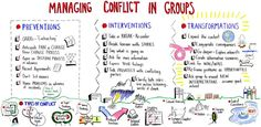 Managing Conflicts