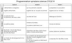 programmation spiralaire sciences