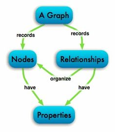 11 Best Programming images in 2016   Programming, Graph database