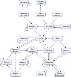 Chart of distribution relationships