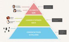 Pyramid-Influenceurs