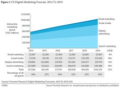 Digital to Overtake TV Ad Spending in Two Years: Forrester   Media - Advertising Age; #jenerositymktg