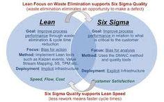 Afbeeldingsresultaat voor six sigma