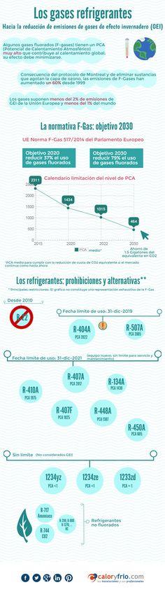 Los gases refrigerantes: Hacia la reducción de emisiones de gases de efecto invernadero #refrigeración #infografíacyf