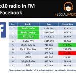 Social Radio. Quali sono i contenuti più coinvolgenti su Facebook?