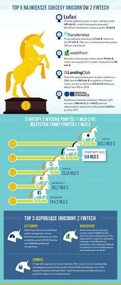 Wszystko, co warto wiedzieć o branży FinTech znajdziesz na tej infografice - MamStartup