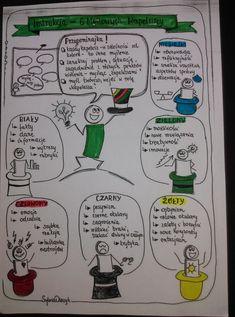 Polish Language, Hand Lettering, Psychology, Diy And Crafts, Homeschool, Bullet Journal, Notes, Motivation, Education