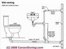 Plumbing Kitchen Island Vent plumbing stack vent diagram | general_guidelines_layouts_&_details