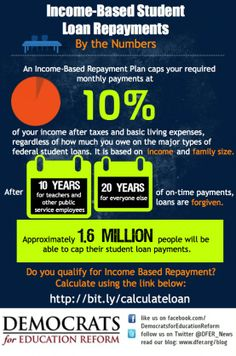 Is The IncomeDriven Repayment Plan Repaye Right For Your