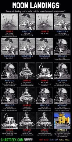 Todos los aterrizajes lunares 1966-2013