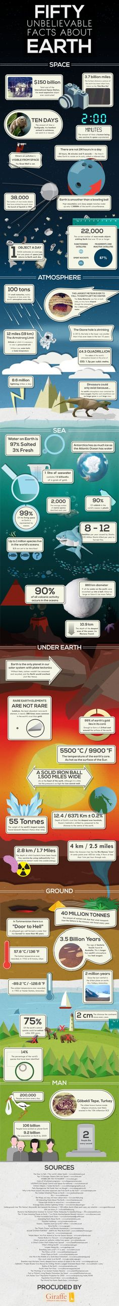 Fifty Unbelievable Facts About Earth [INFOGRAPHIC]
